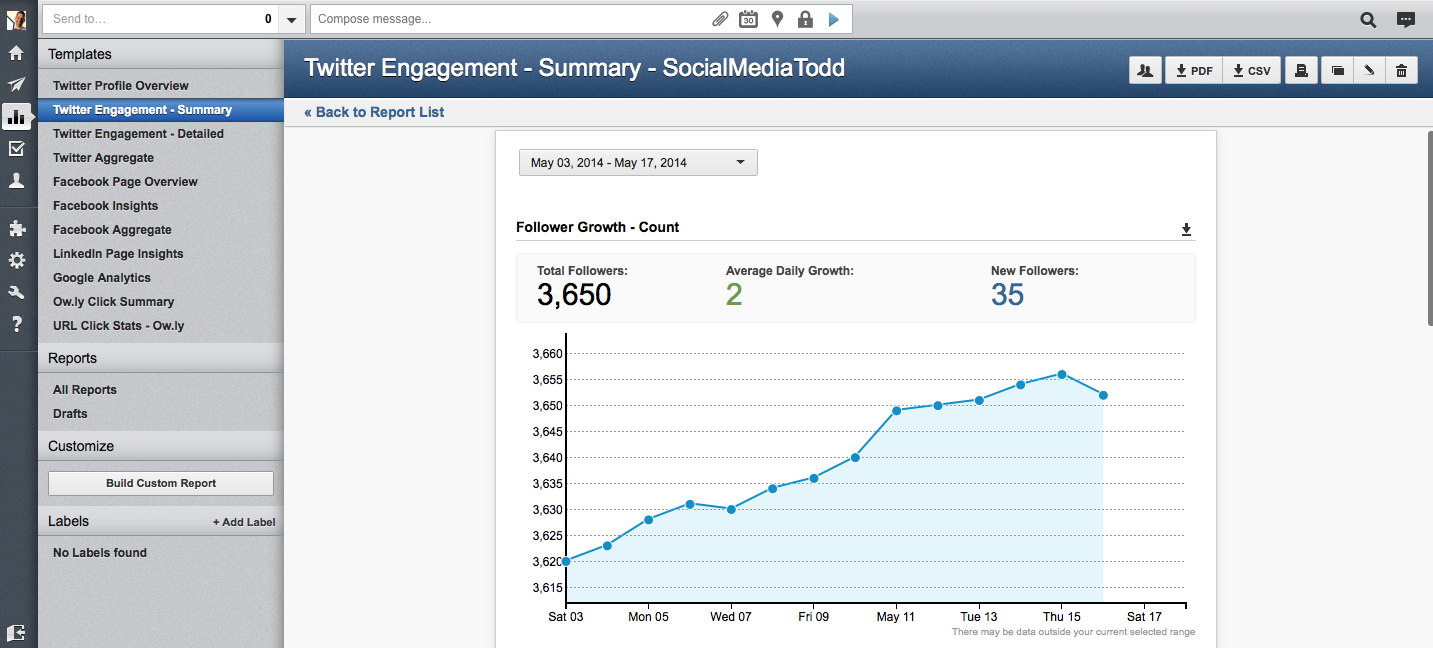 Hootsuite reporting graph