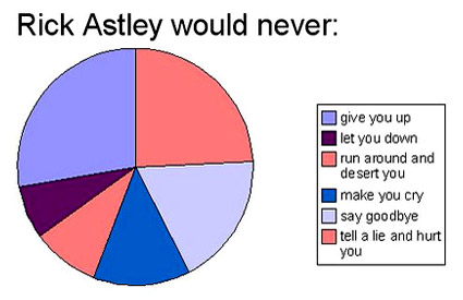 Here's a pie chart for you ROI fans out there...