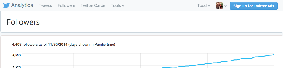 Twitter Analytics followers graph