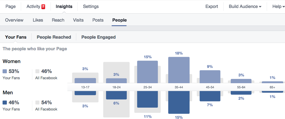 Facebook People insights