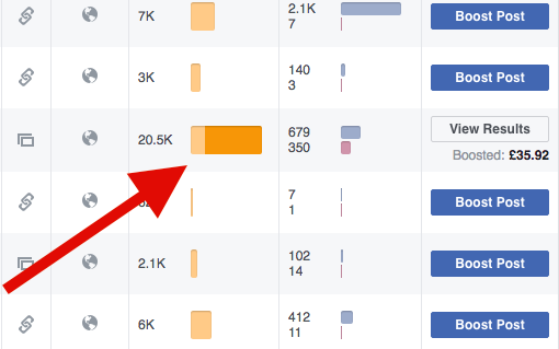 Gain more likes from your Facebook Ads
