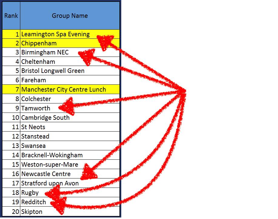 4Networking leaderboard