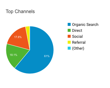Google Analytics data for social media versus organic results