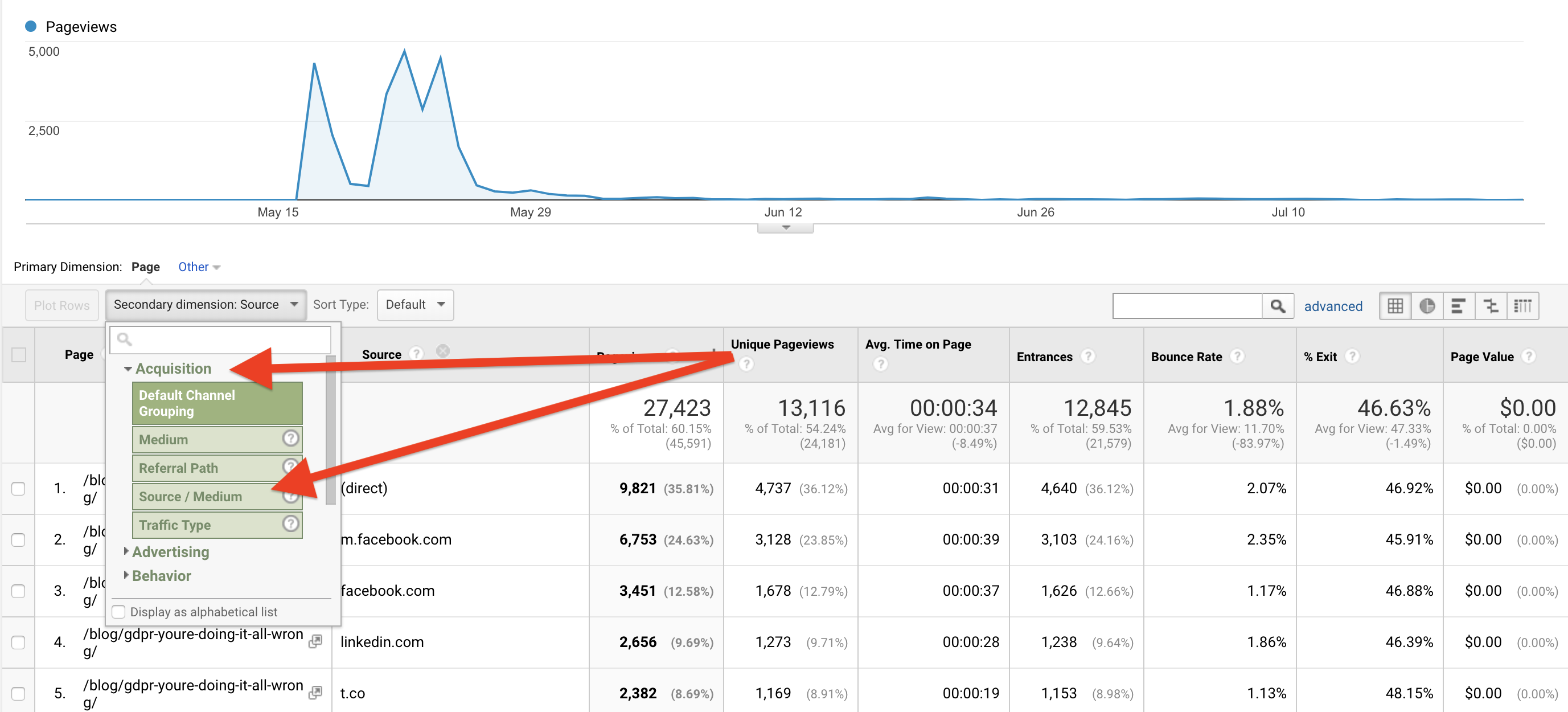 Site pages on Google Analytics