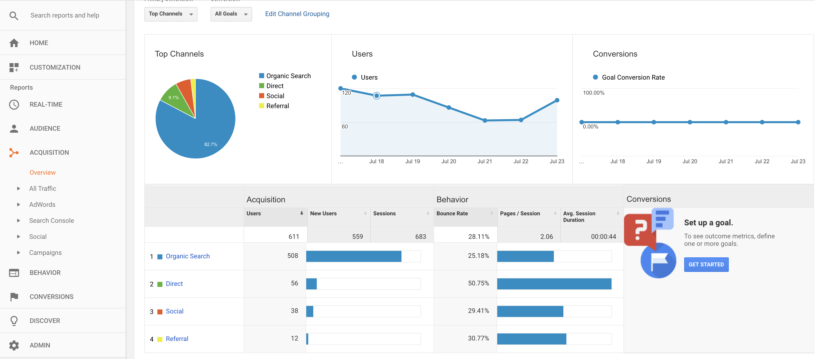 Social, organic and direct traffic in Google Analytics